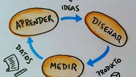 El bucle construir (diseñar) medir y aprender y el producto mínimo viable.