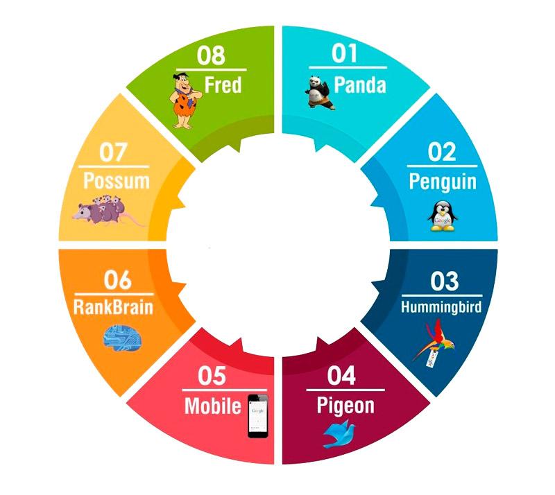 El posicionamiento SEO en Google, es un facilitador para aquellas empresas que requieren mejores posiciones en los buscadores más importantes.
