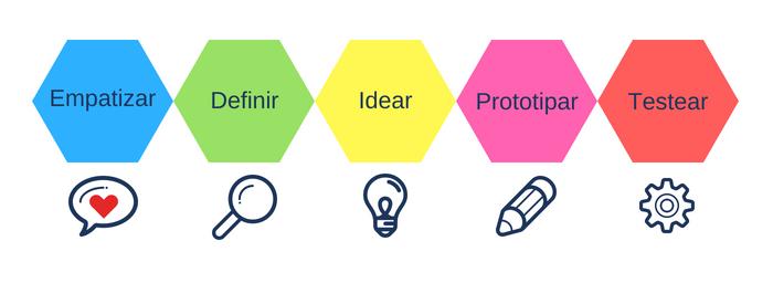 Que es Design thinking y sus 5 fases.