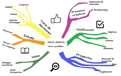 Que es Design thinking y los mapas mentales