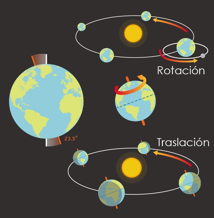 Movimiento de rotación y translación de la Tierra, es muy importante para la vida humana