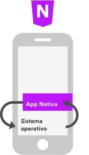 Â¡El desarrollo de apps, aplicaciones nativas!