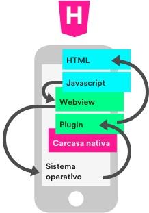 ¡El desarrollo de apps, aplicaciones híbridas!