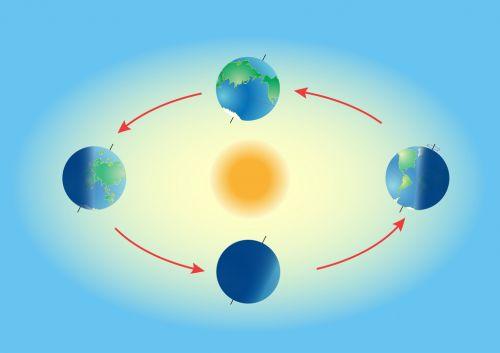 Movimiento de rotación y translación de la Tierra