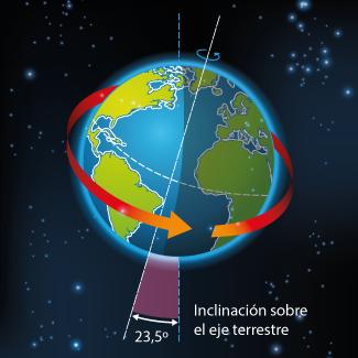 Movimiento de rotación y translación de la Tierra, día sidéreo, día solar medio es parte esencial de la vida