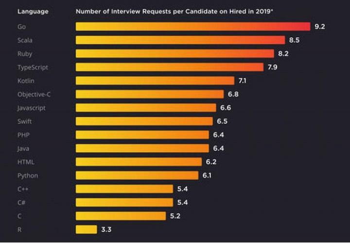 ¡Gráfico que te ayudara a elegir un lenguaje de programación y elijas bien el software para programar!
