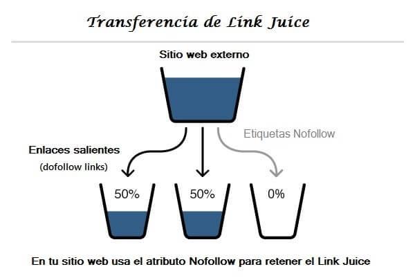 Grafica de transferencia de que es Link Juice y como funciona.