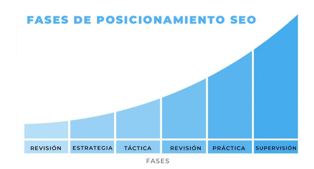 El link juice SEO y las fases del posicionamiento SEO