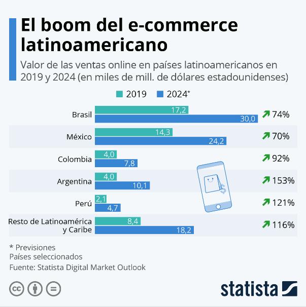 Tiendas en línea América Latina