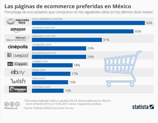 Tiendas en Línea México