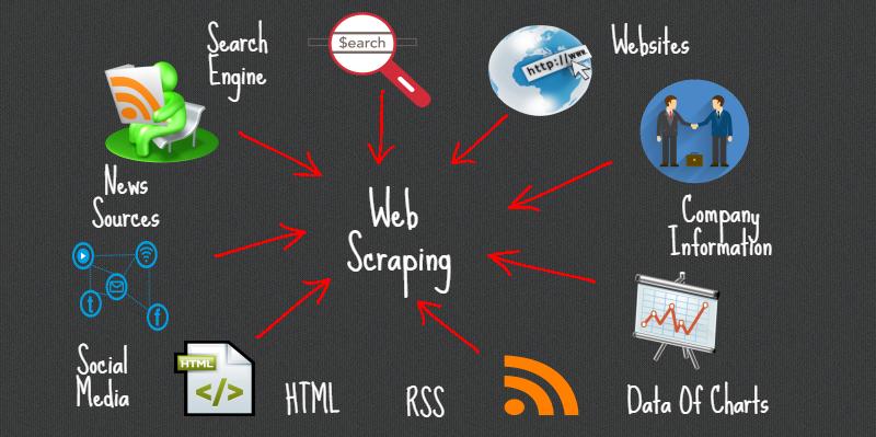 ¿Qué es Web scraping? para internautas