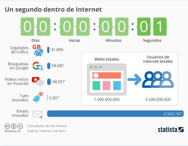 Web 2.0 que es