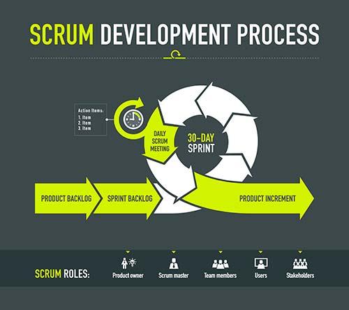 Qué significa scrum y sus planteamientos